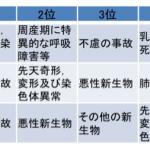 日本の幼児死亡率は7位!死亡原因No1は・・・