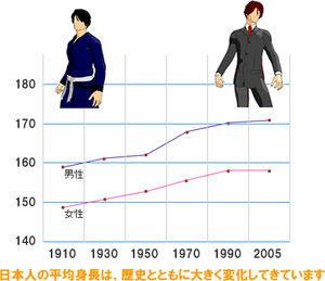 日本人の身長推移-min