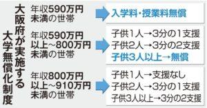 大阪府大学授業料支援