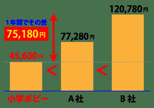 ポピー他社と価格比較